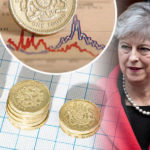 Pound to euro exchange rate: Sterling falls AGAIN following UK government tensions